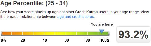 age percentile credit score