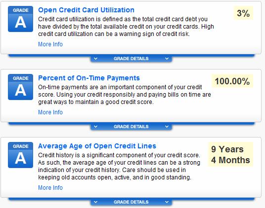 CreditKarma grades