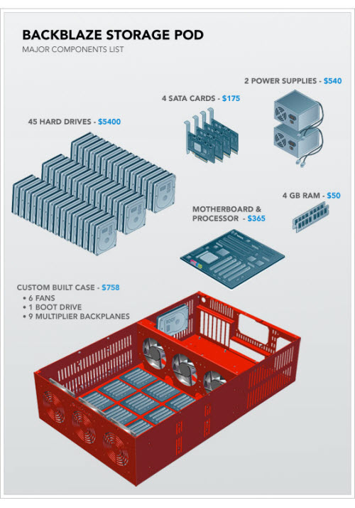 backblaze-storage-pod-main-components